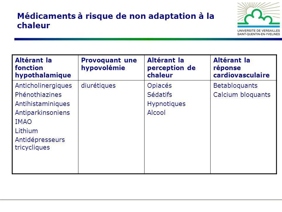 Médicaments à risque de non adaptation à la chaleur Altérant la fonction hypothalamique Provoquant une hypovolémie Altérant la perception de chaleur A