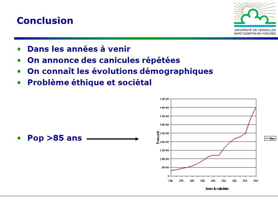 Conclusion Dans les années à venir On annonce des canicules répétées On connaît les évolutions démographiques Problème éthique et sociétal Pop >85 ans