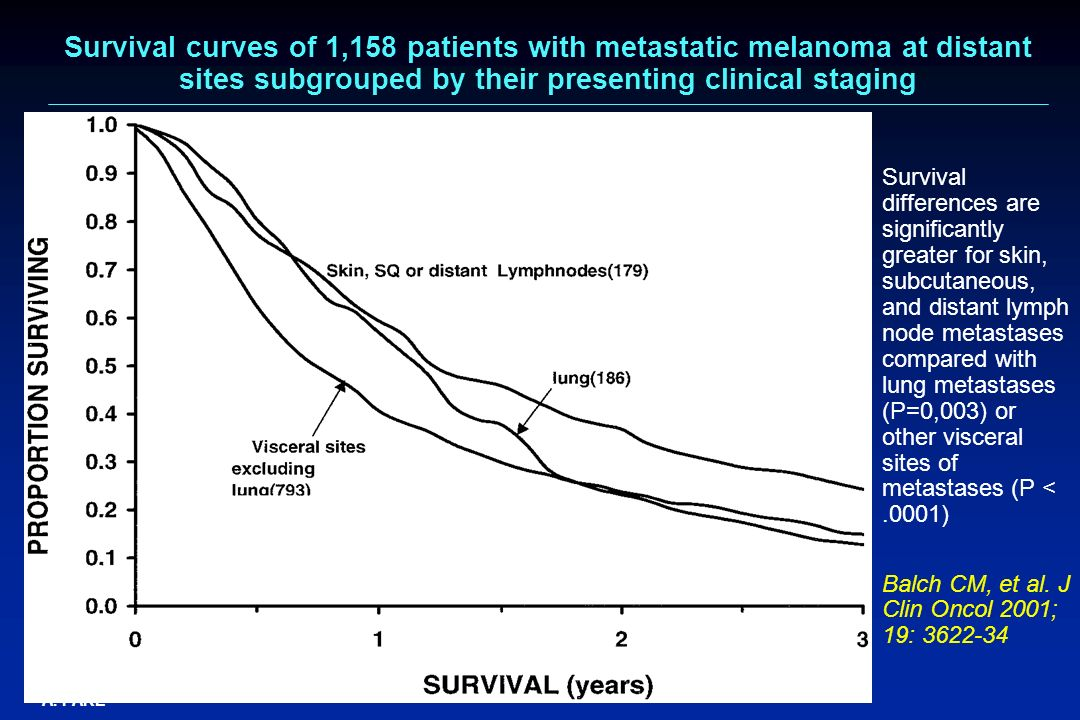 A. PARÉ Survival curves of 1,158 patients with metastatic melanoma at distant sites subgrouped by their presenting clinical staging Survival differenc