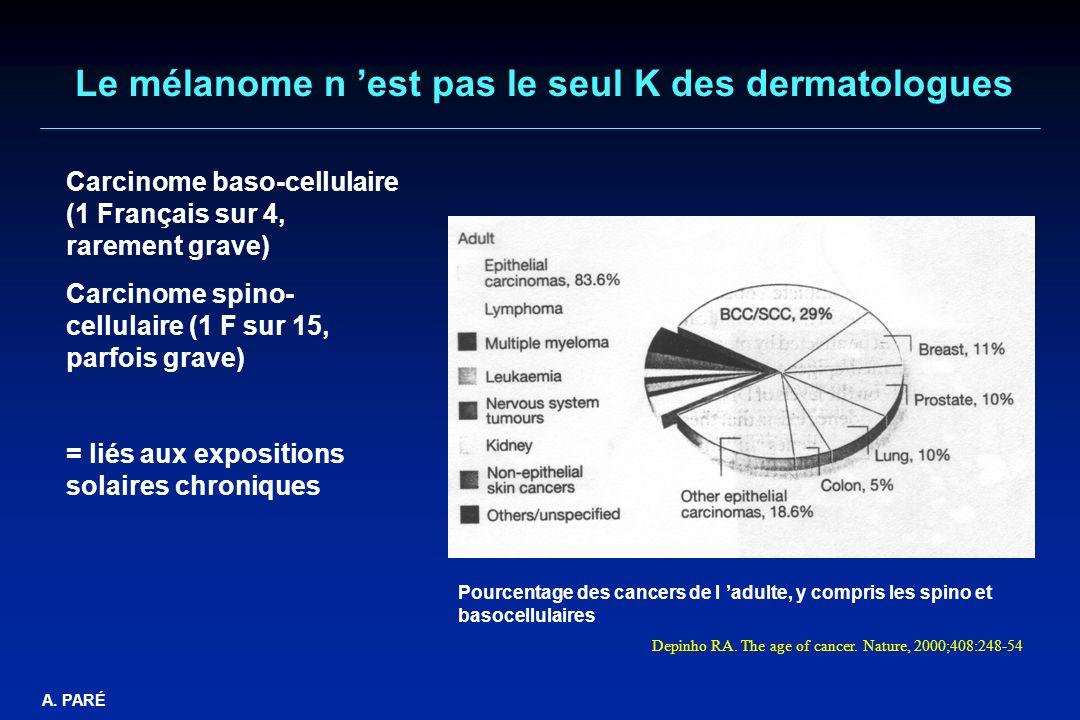 A. PARÉ Le mélanome n est pas le seul K des dermatologues Carcinome baso-cellulaire (1 Français sur 4, rarement grave) Carcinome spino- cellulaire (1