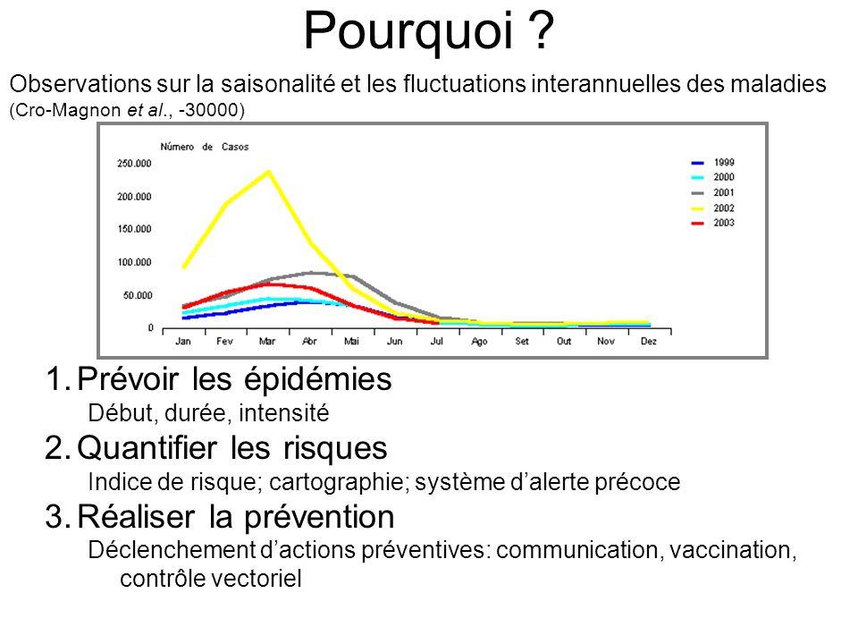 1.Prévoir les épidémies Début, durée, intensité 2.Quantifier les risques Indice de risque; cartographie; système dalerte précoce 3.Réaliser la prévent