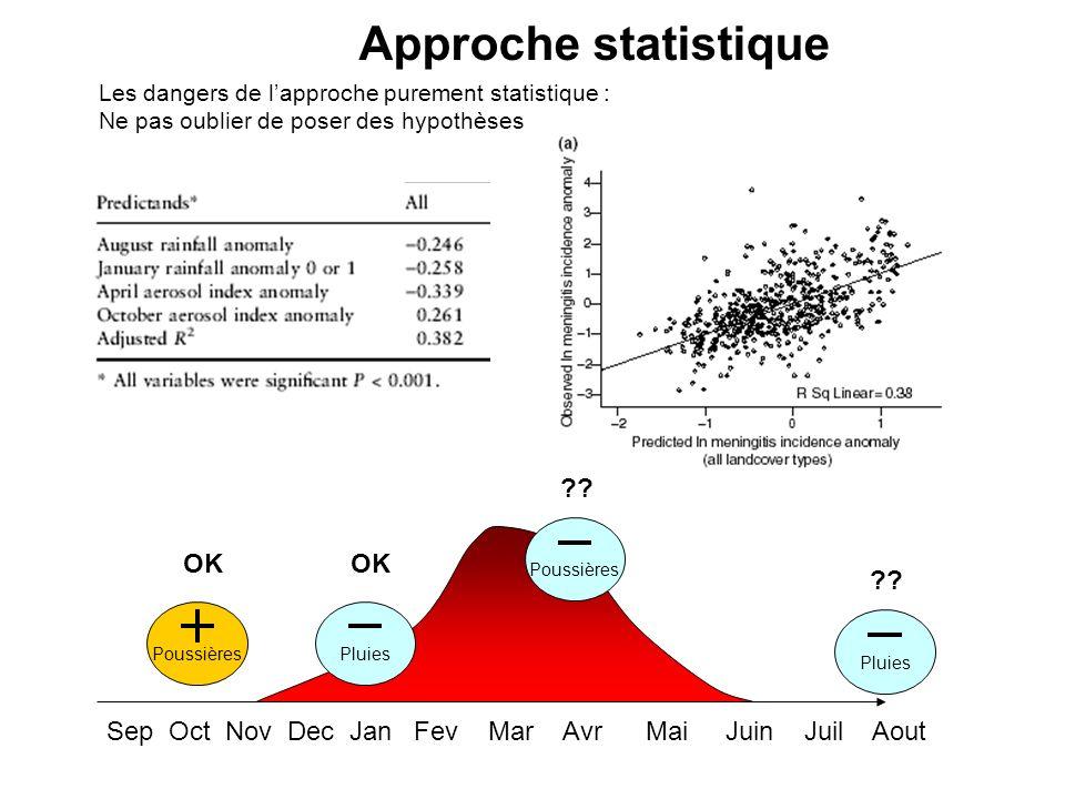 Sep Oct Nov Dec Jan Fev Mar Avr Mai Juin Juil Aout Poussières Pluies OK ?? Les dangers de lapproche purement statistique : Ne pas oublier de poser des