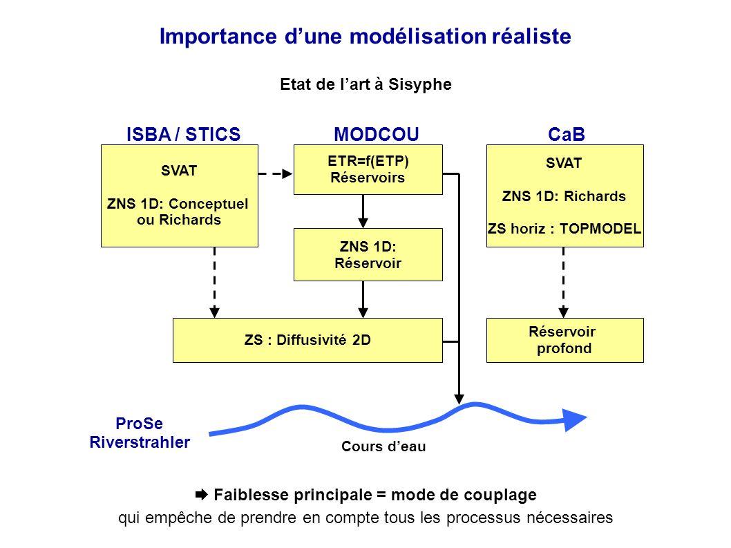 Importance dune modélisation réaliste SVAT ZNS 1D: Conceptuel ou Richards ZS : Diffusivité 2D ZNS 1D: Réservoir ETR=f(ETP) Réservoirs SVAT ZNS 1D: Richards ZS horiz : TOPMODEL Réservoir profond ISBA / STICSMODCOUCaB Cours deau Etat de lart à Sisyphe Faiblesse principale = mode de couplage qui empêche de prendre en compte tous les processus nécessaires ProSe Riverstrahler