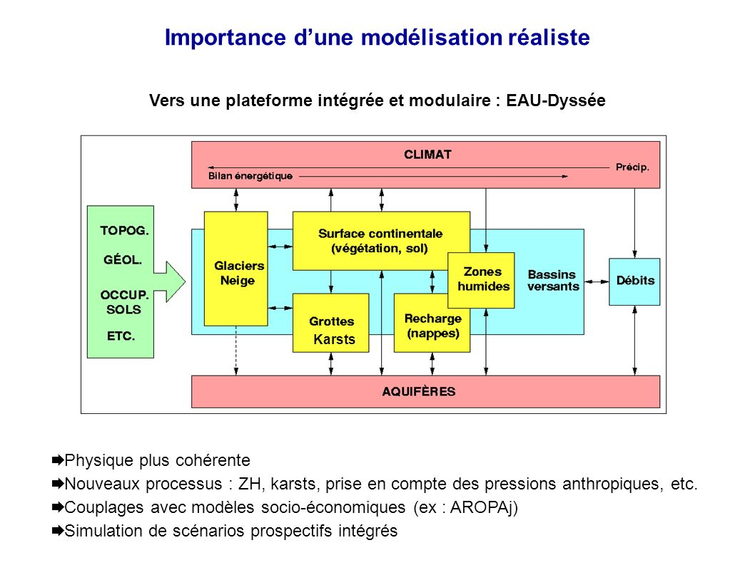 Importance dune modélisation réaliste Vers une plateforme intégrée et modulaire : EAU-Dyssée Karsts Physique plus cohérente Nouveaux processus : ZH, karsts, prise en compte des pressions anthropiques, etc.