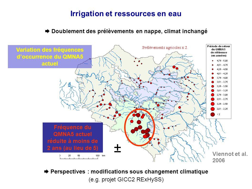Irrigation et ressources en eau Doublement des prélèvements en nappe, climat inchangé Perspectives : modifications sous changement climatique (e.g.