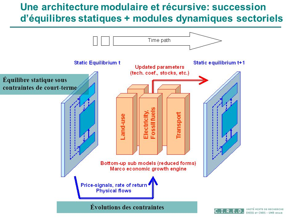 Une architecture modulaire et récursive: succession déquilibres statiques + modules dynamiques sectoriels Équilibre statique sous contraintes de court-terme Évolutions des contraintes Land-use Electricity, Fossil fuels Transport