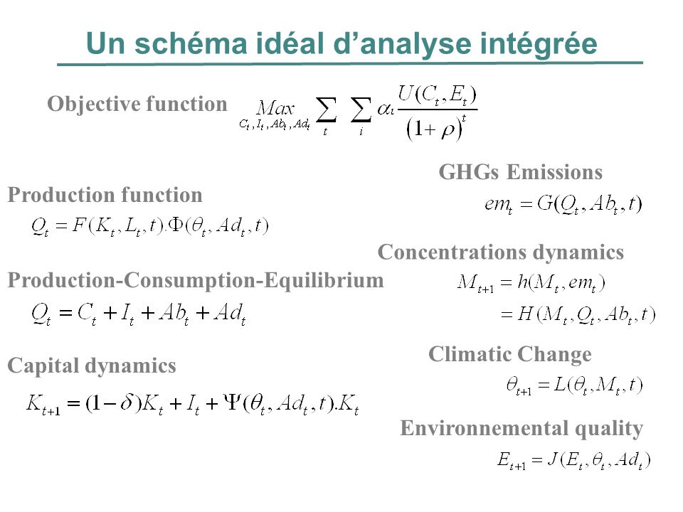 Un schéma idéal danalyse intégrée Objective function Concentrations dynamics GHGs Emissions Climatic Change Environnemental quality Production function Capital dynamics Production-Consumption-Equilibrium