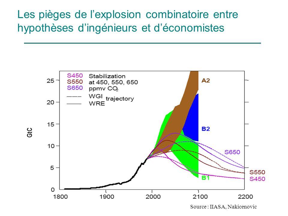 Les pièges de lexplosion combinatoire entre hypothèses dingénieurs et déconomistes Source : IIASA, Nakicenovic