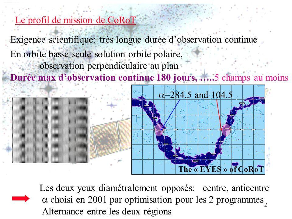 2 Le profil de mission de CoRoT Les deux yeux diamétralement opposés: centre, anticentre choisi en 2001 par optimisation pour les 2 programmes Alternance entre les deux régions Exigence scientifique: très longue durée dobservation continue En orbite basse seule solution orbite polaire, observation perpendiculaire au plan Durée max dobservation continue 180 jours, …..5 champs au moins =284.5 and 104.5 The « EYES » of CoRoT