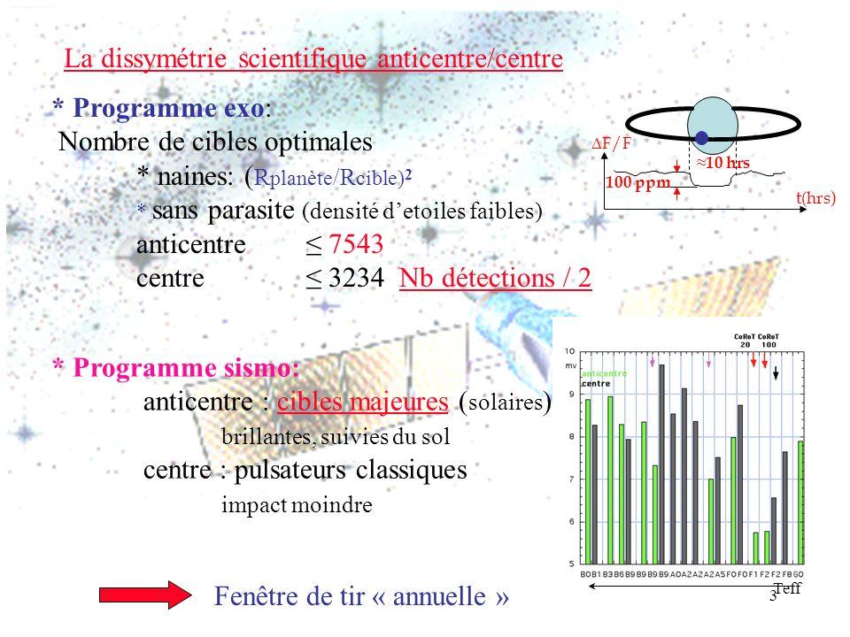 3 La dissymétrie scientifique anticentre/centre Fenêtre de tir « annuelle » * Programme exo: Nombre de cibles optimales * naines: ( R planète /R cible