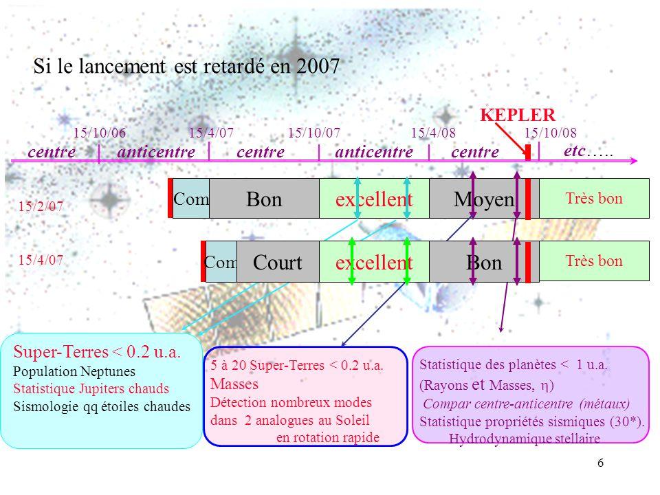 6 Si le lancement est retardé en 2007 15/10/0615/4/0715/10/0715/4/0815/10/08 centreanticentre centre KEPLER centre etc….. Statistique des planètes < 1