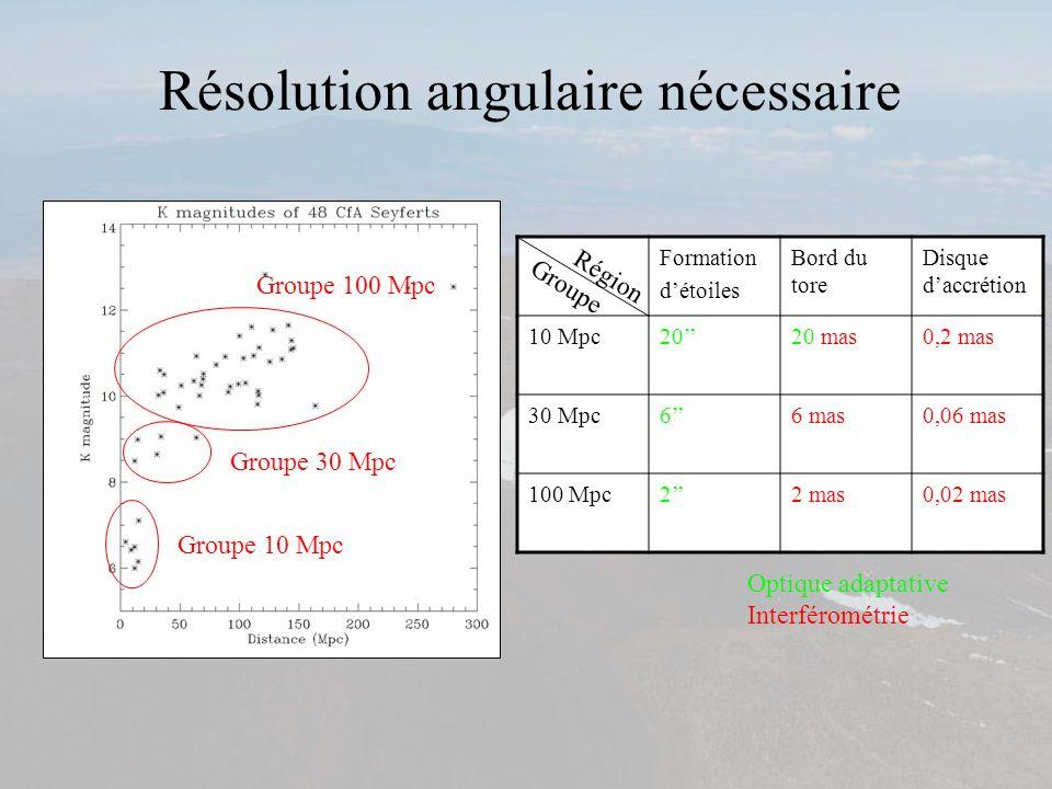 Résolution angulaire nécessaire Groupe 10 Mpc Groupe 30 Mpc Groupe 100 Mpc Formation détoiles Bord du tore Disque daccrétion 10 Mpc2020 mas0,2 mas 30
