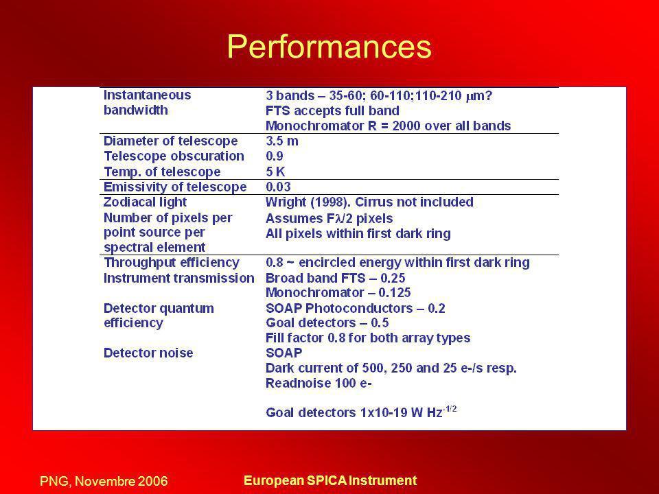 PNG, Novembre 2006 European SPICA Instrument Performances