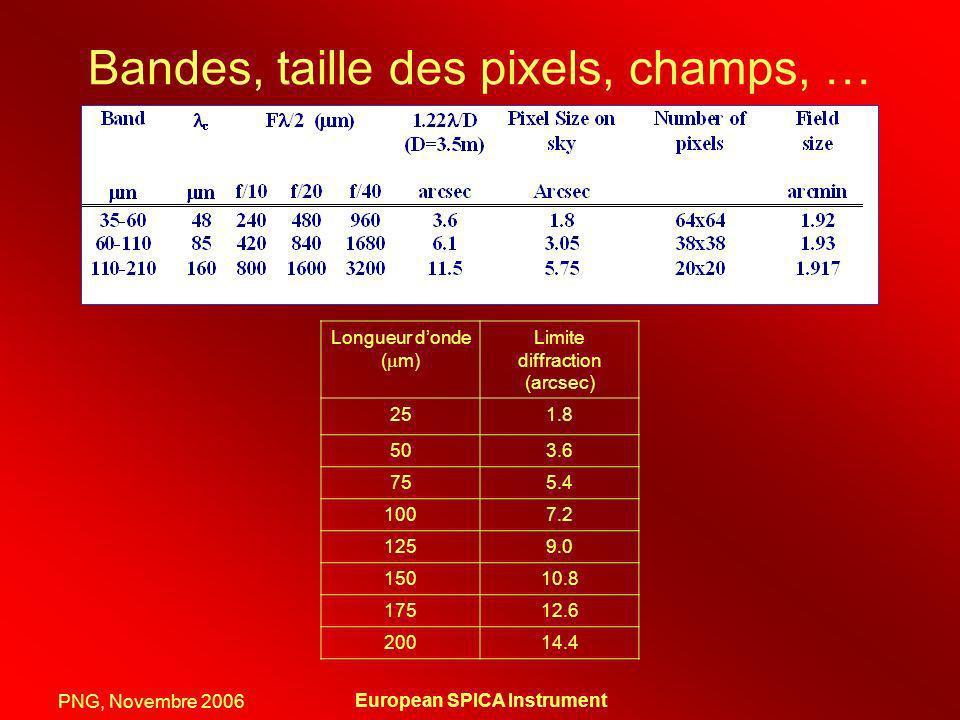 PNG, Novembre 2006 European SPICA Instrument Bandes, taille des pixels, champs, … Longueur donde ( m) Limite diffraction (arcsec) 251.8 503.6 755.4 10