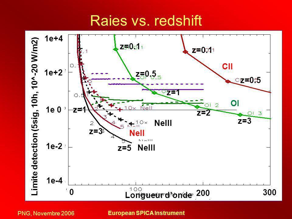 PNG, Novembre 2006 European SPICA Instrument Raies vs. redshift Longueur donde (um) Limite detection (5sig, 10h, 10^-20 W/m2) 1e-4 1e-2 1e 0 1e+2 1e+4