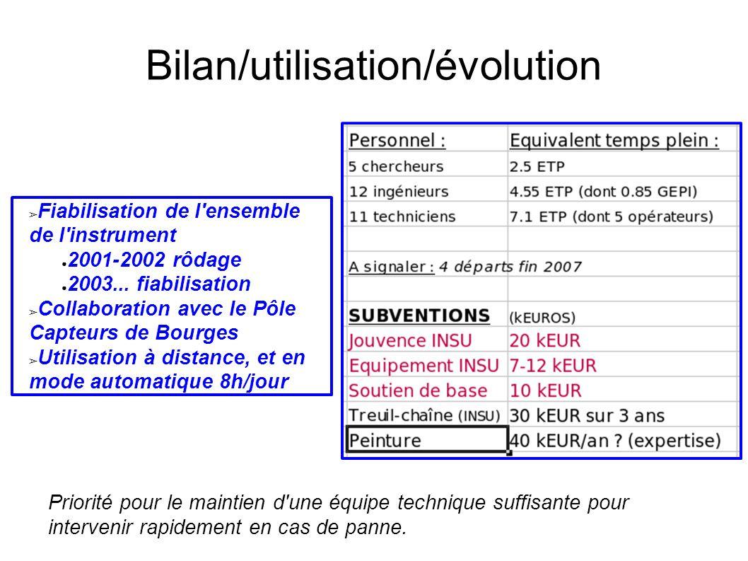 Fiabilisation de l ensemble de l instrument 2001-2002 rôdage 2003...