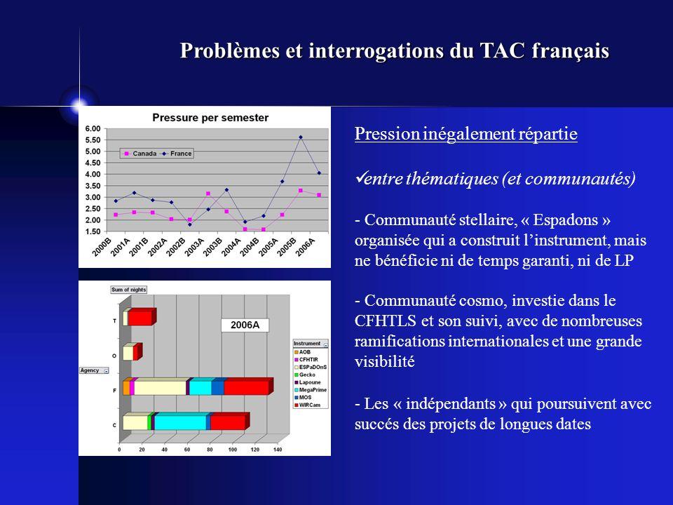 Pression inégalement répartie entre thématiques (et communautés) - Communauté stellaire, « Espadons » organisée qui a construit linstrument, mais ne bénéficie ni de temps garanti, ni de LP - Communauté cosmo, investie dans le CFHTLS et son suivi, avec de nombreuses ramifications internationales et une grande visibilité - Les « indépendants » qui poursuivent avec succés des projets de longues dates Problèmes et interrogations du TAC français
