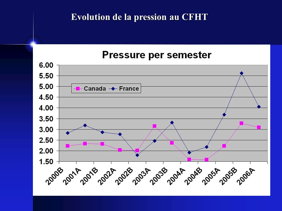 Evolution de la pression au CFHT
