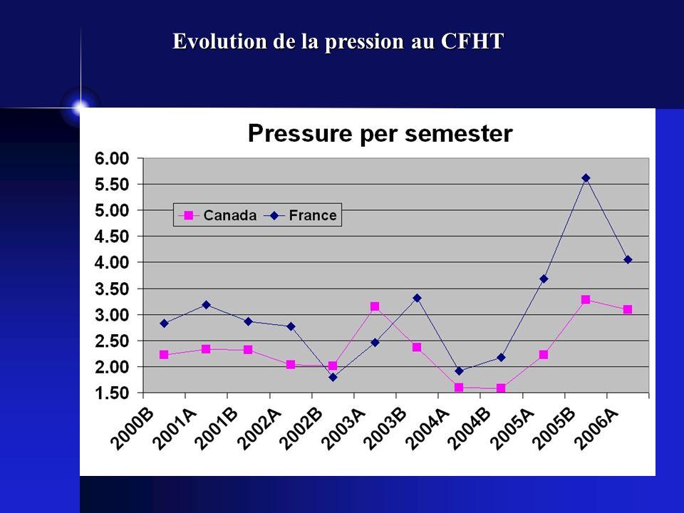 Futur du CFHT: incertitudes Avec linstrumentation actuelle Fin du CFHTLS: 2008.