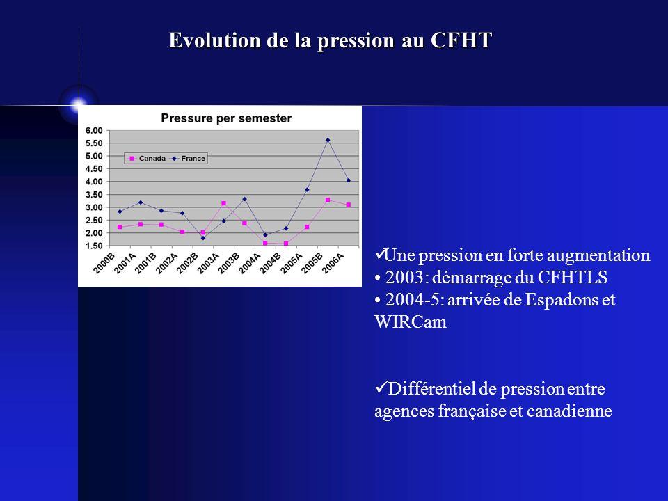 Une pression en forte augmentation 2003: démarrage du CFHTLS 2004-5: arrivée de Espadons et WIRCam Différentiel de pression entre agences française et canadienne Evolution de la pression au CFHT