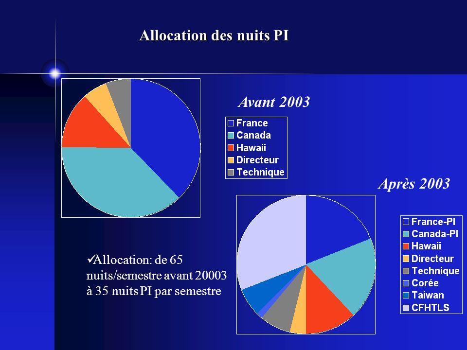 Allocation des nuits PI Allocation: de 65 nuits/semestre avant 20003 à 35 nuits PI par semestre Avant 2003 Après 2003