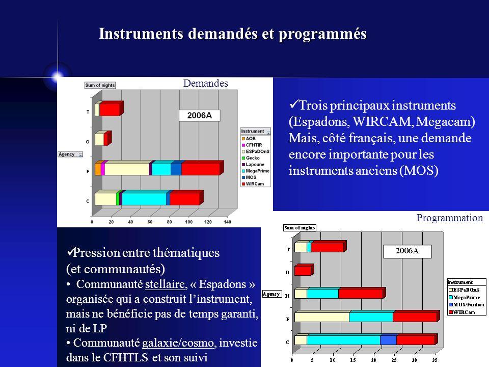 Trois principaux instruments (Espadons, WIRCAM, Megacam) Mais, côté français, une demande encore importante pour les instruments anciens (MOS) Instruments demandés et programmés Demandes Programmation Pression entre thématiques (et communautés) Communauté stellaire, « Espadons » organisée qui a construit linstrument, mais ne bénéficie pas de temps garanti, ni de LP Communauté galaxie/cosmo, investie dans le CFHTLS et son suivi