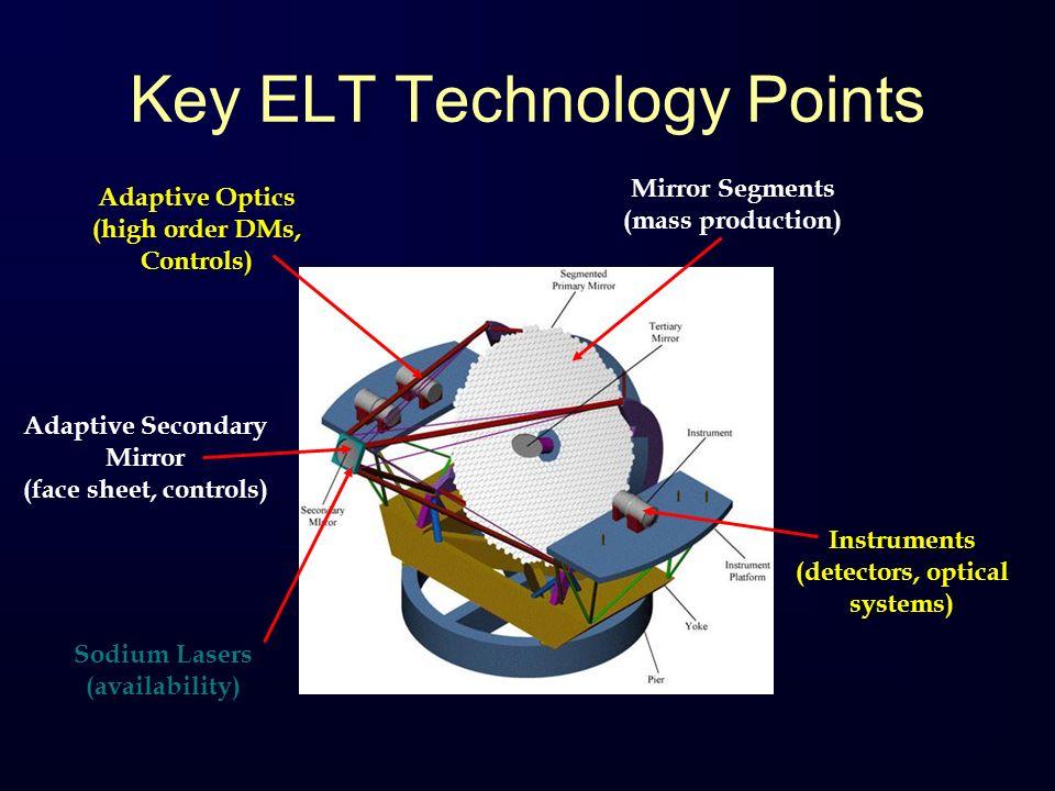 Key ELT Technology Points Adaptive Secondary Mirror (face sheet, controls) Sodium Lasers (availability) Instruments (detectors, optical systems) Adapt