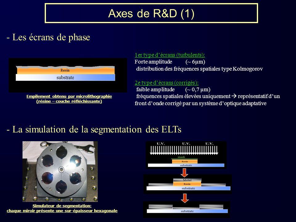 Axes de R&D (1) - Les écrans de phase - La simulation de la segmentation des ELTs 1er type décrans (turbulents): Forte amplitude (~ 6µm) distribution des fréquences spatiales type Kolmogorov 2e type décrans (corrigés): faible amplitude (~ 0,7 µm) fréquences spatiales élevées uniquement représentatif dun front donde corrigé par un système doptique adaptative Simulateur de segmentation: chaque miroir présente une sur-épaisseur hexagonale Empilement obtenu par microlithographie (résine – couche réfléchissante)