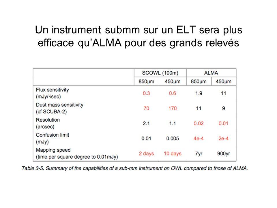 Un instrument submm sur un ELT sera plus efficace quALMA pour des grands relevés