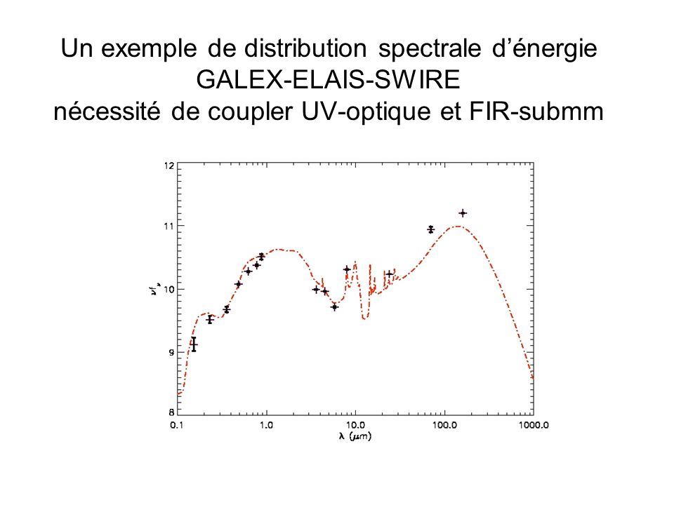 Un exemple de distribution spectrale dénergie GALEX-ELAIS-SWIRE nécessité de coupler UV-optique et FIR-submm