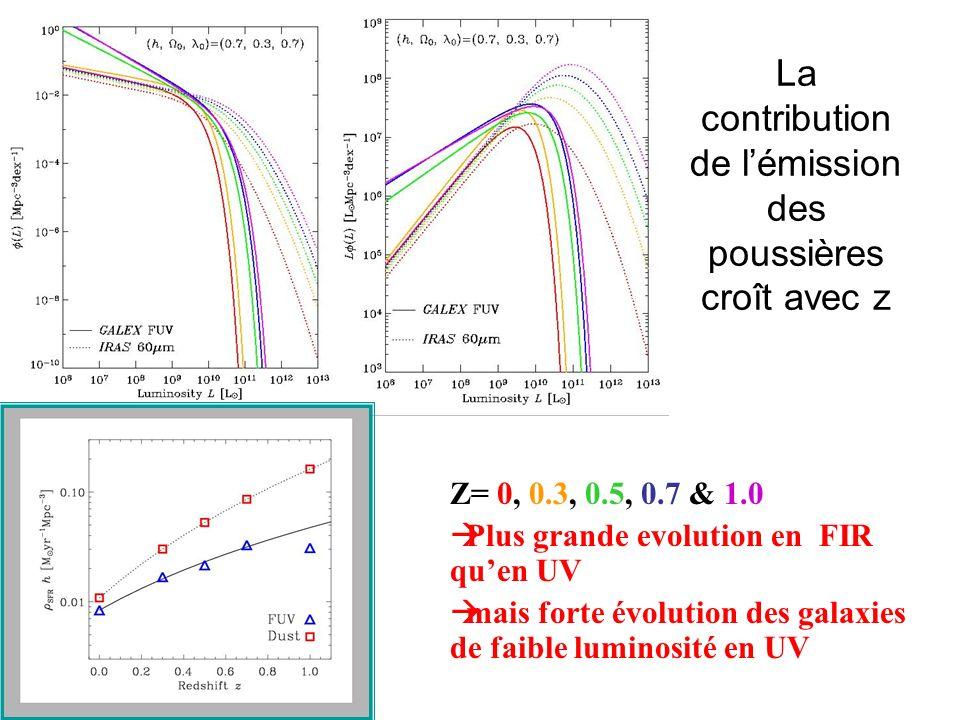 La contribution de lémission des poussières croît avec z Z= 0, 0.3, 0.5, 0.7 & 1.0 Plus grande evolution en FIR quen UV mais forte évolution des galaxies de faible luminosité en UV