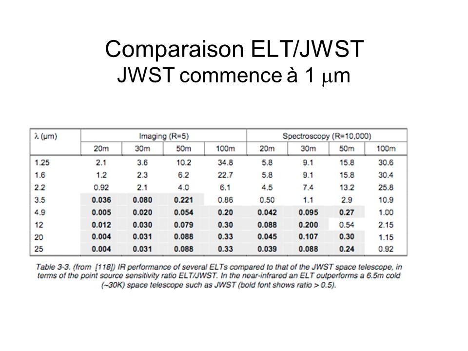 Comparaison ELT/JWST JWST commence à 1 m