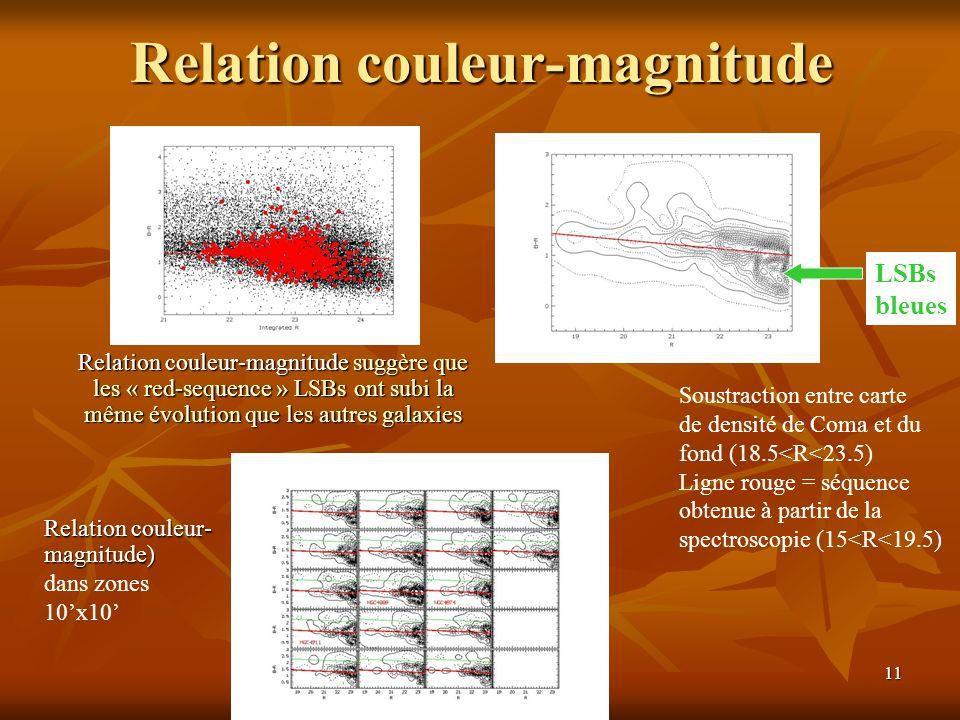 11 Relation couleur-magnitude Soustraction entre carte de densité de Coma et du fond (18.5<R<23.5) Ligne rouge = séquence obtenue à partir de la spectroscopie (15<R<19.5) LSBs bleues Relation couleur- magnitude) dans zones 10x10 Relation couleur-magnitude suggère que les « red-sequence » LSBs ont subi la même évolution que les autres galaxies