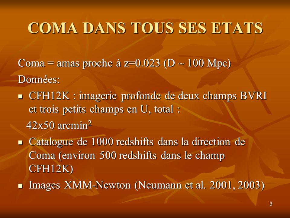 3 COMA DANS TOUS SES ETATS Coma = amas proche à z=0.023 (D ~ 100 Mpc) Données: CFH12K : imagerie profonde de deux champs BVRI et trois petits champs en U, total : CFH12K : imagerie profonde de deux champs BVRI et trois petits champs en U, total : 42x50 arcmin 2 42x50 arcmin 2 Catalogue de 1000 redshifts dans la direction de Coma (environ 500 redshifts dans le champ CFH12K) Catalogue de 1000 redshifts dans la direction de Coma (environ 500 redshifts dans le champ CFH12K) Images XMM-Newton (Neumann et al.