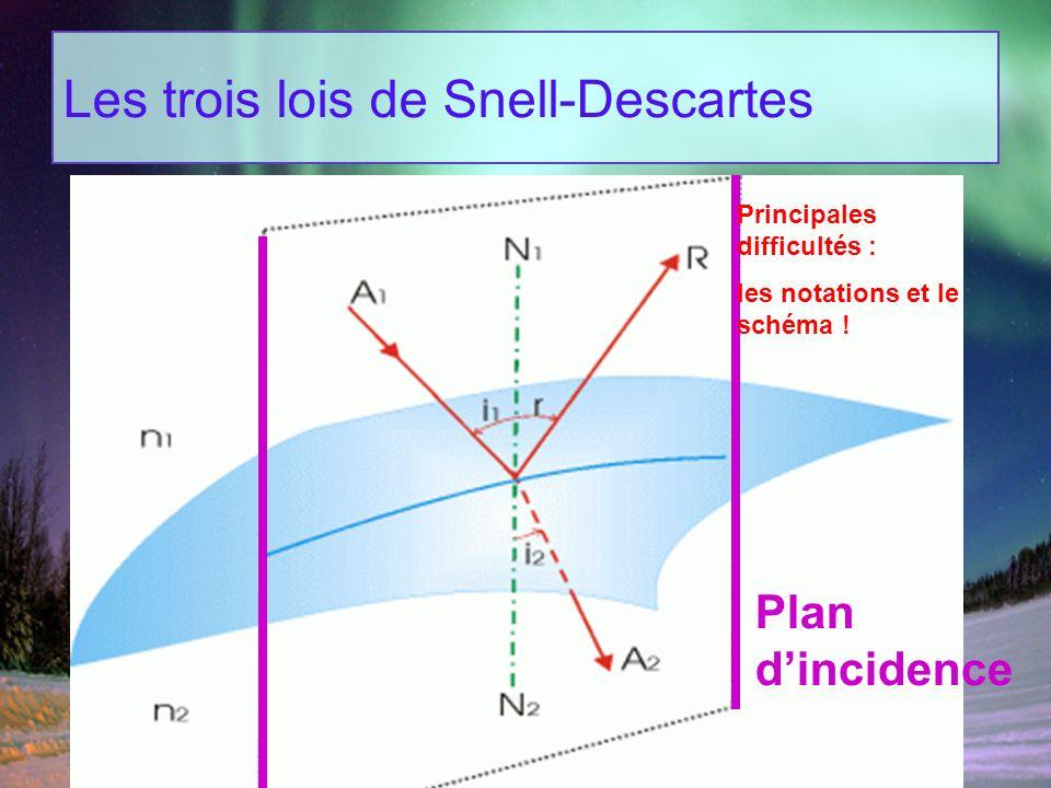 Les trois lois de Snell-Descartes Plan dincidence Principales difficultés : les notations et le schéma !