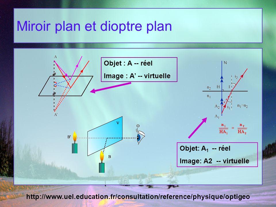 Miroir plan et dioptre plan Objet : A -- réel Image : A -- virtuelle Objet: A 1 -- réel Image: A2 -- virtuelle http://www.uel.education.fr/consultatio