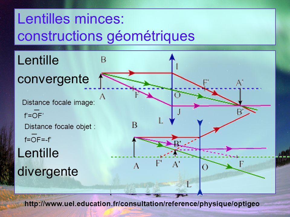 Lentilles minces: constructions géométriques Lentille convergente Lentille divergente http://www.uel.education.fr/consultation/reference/physique/opti