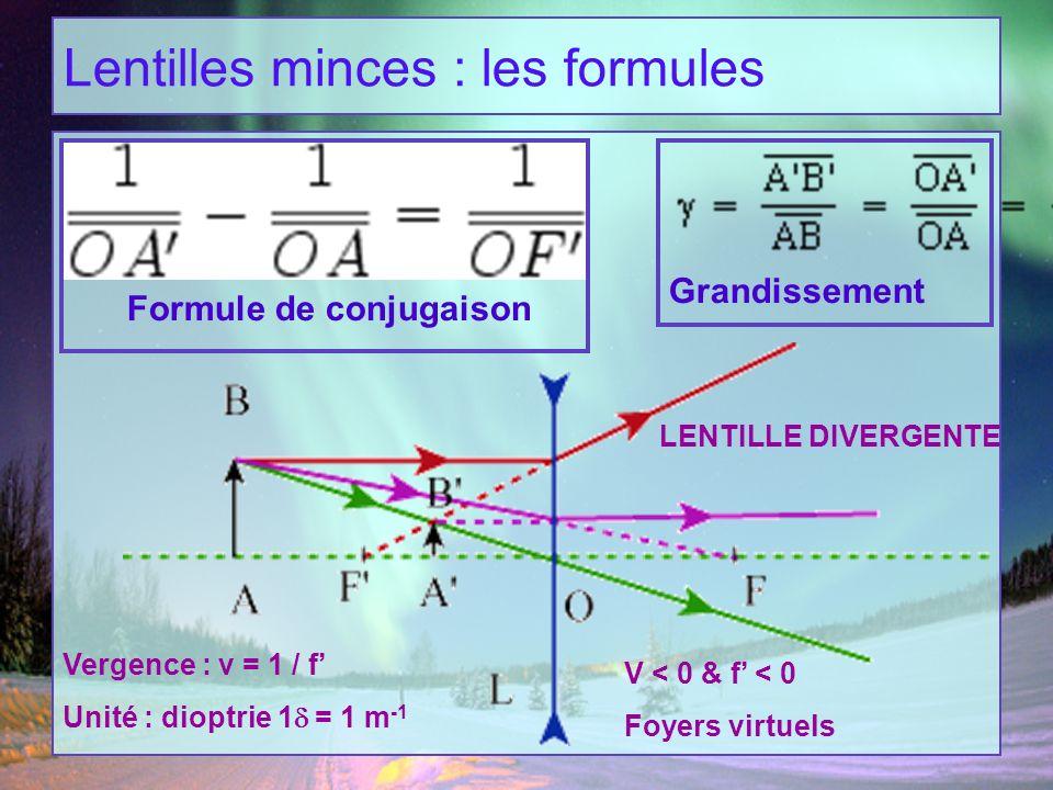 Lentilles minces : les formules Grandissement Formule de conjugaison LENTILLE DIVERGENTE Vergence : v = 1 / f Unité : dioptrie 1 = 1 m -1 V < 0 & f <