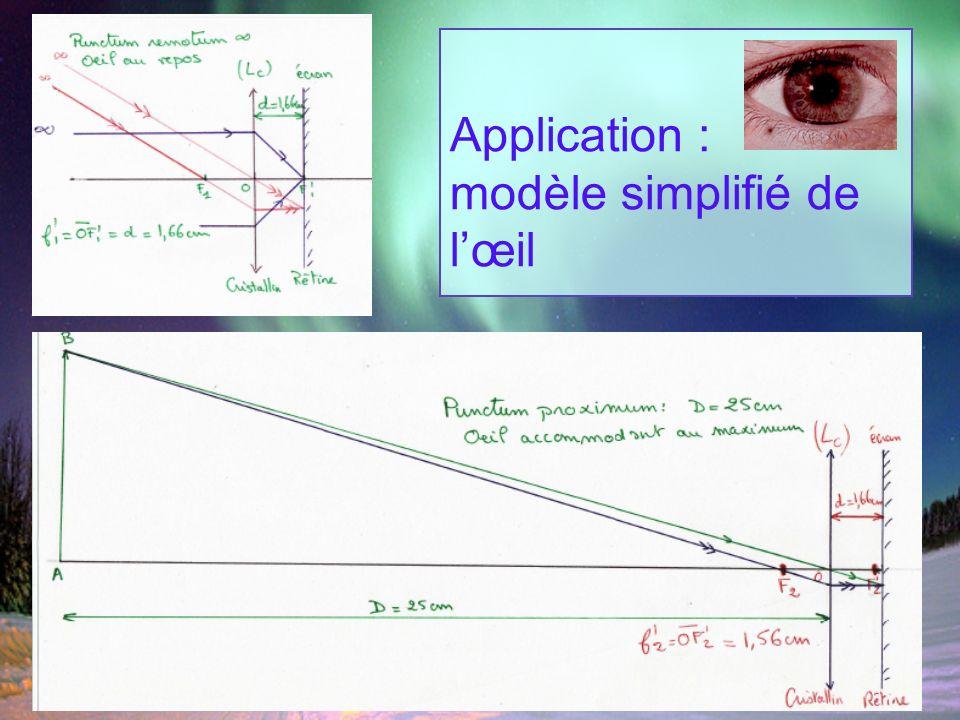Application : modèle simplifié de lœil