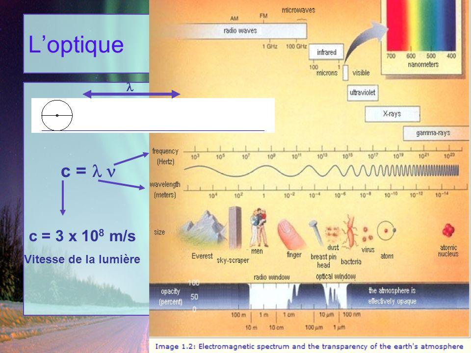 Loptique c = c = 3 x 10 8 m/s Vitesse de la lumière