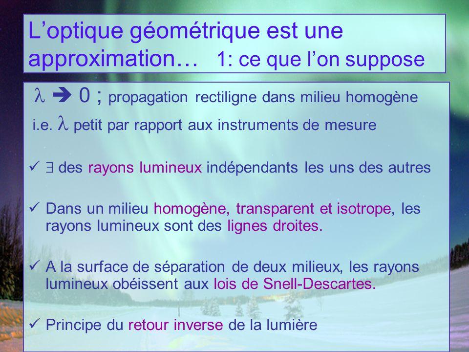 Loptique géométrique est une approximation… 1: ce que lon suppose Fondements de loptique géométrique déduits du Principe de Fermat = principe du moindre temps selon lequel la lumière suit le trajet de plus courte durée [utilise chemin optique défini par la théorie ondulatoire de la lumière…] = chemin optique L = n(l) l extrémal (minimal/maximal)
