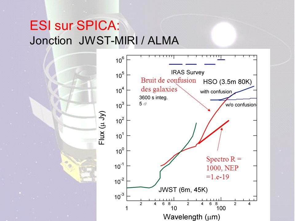 ESI sur SPICA: Jonction JWST-MIRI / ALMA Bruit de confusion des galaxies Spectro R = 1000, NEP =1.e-19