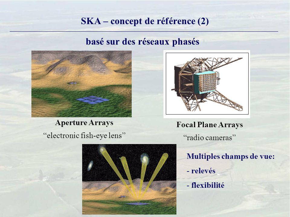 SKA – concept de référence (2) Aperture Arrays electronic fish-eye lens Focal Plane Arrays radio cameras basé sur des réseaux phasés Multiples champs de vue: - relevés - flexibilité