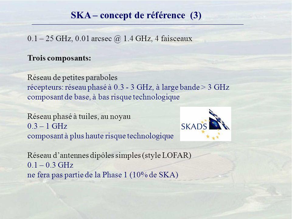 SKA – concept de référence (3) 0.1 – 25 GHz, 0.01 arcsec @ 1.4 GHz, 4 faisceaux Trois composants: Réseau de petites paraboles récepteurs: réseau phasé à 0.3 - 3 GHz, à large bande > 3 GHz composant de base, à bas risque technologique Réseau phasé à tuiles, au noyau 0.3 – 1 GHz composant à plus haute risque technologique Réseau dantennes dipôles simples (style LOFAR) 0.1 – 0.3 GHz ne fera pas partie de la Phase 1 (10% de SKA)