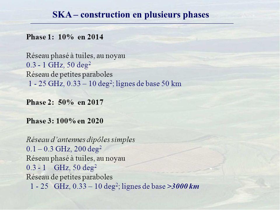 SKA – construction en plusieurs phases Phase 1: 10% en 2014 Réseau phasé à tuiles, au noyau 0.3 - 1 GHz, 50 deg 2 Réseau de petites paraboles 1 - 25 GHz, 0.33 – 10 deg 2 ; lignes de base 50 km Phase 2: 50% en 2017 Phase 3: 100% en 2020 Réseau dantennes dipôles simples 0.1 – 0.3 GHz, 200 deg 2 Réseau phasé à tuiles, au noyau 0.3 - 1 GHz, 50 deg 2 Réseau de petites paraboles 1 - 25 GHz, 0.33 – 10 deg 2 ; lignes de base >3000 km