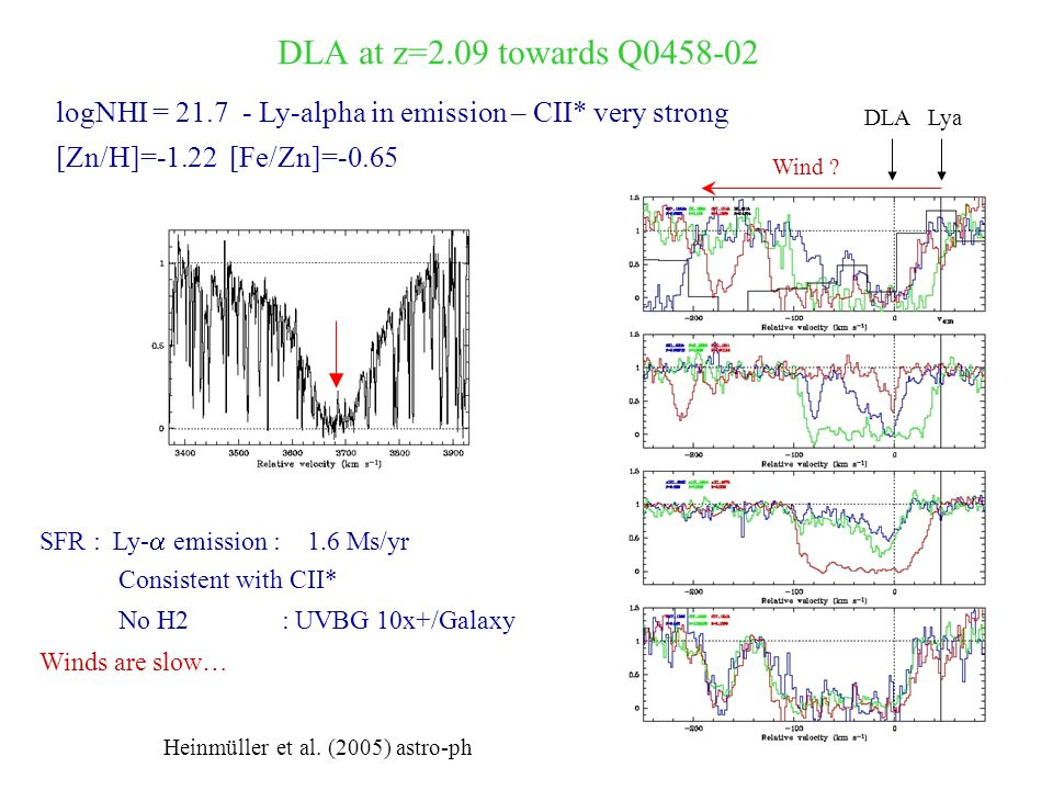 21cm absorption at GMRT from DLAs Gaz froid Etude de lexcitation (temperature, radiation background) Structure spatiale du milieu si source radio étendue