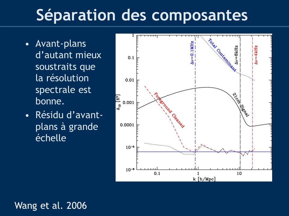 Séparation des composantes Avant-plans dautant mieux soustraits que la résolution spectrale est bonne. Résidu davant- plans à grande échelle Wang et a