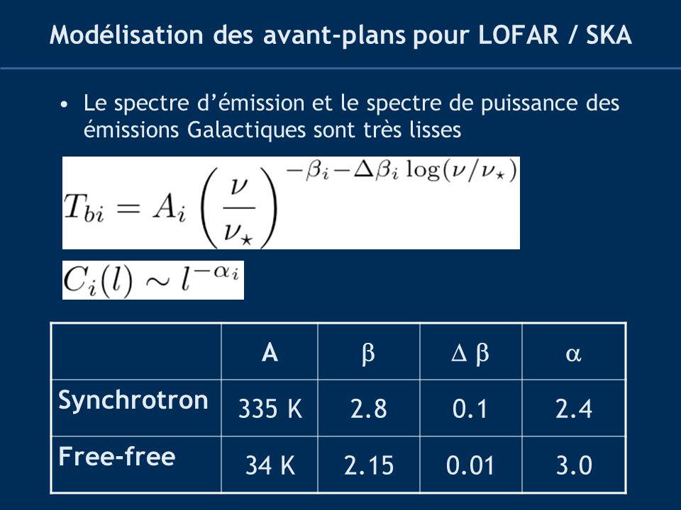 Modélisation des avant-plans pour LOFAR / SKA Le spectre démission et le spectre de puissance des émissions Galactiques sont très lisses A Synchrotron