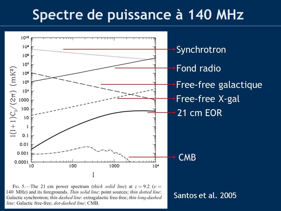 Spectre de puissance à 140 MHz Santos et al. 2005 Synchrotron Free-free galactique Fond radio Free-free X-gal 21 cm EOR CMB