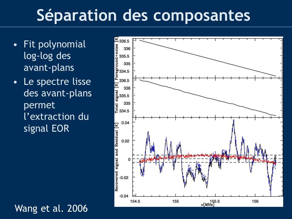 Séparation des composantes Fit polynomial log-log des avant-plans Le spectre lisse des avant-plans permet lextraction du signal EOR Wang et al. 2006